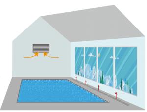 Déshumidificateur piscine